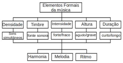 Tabela de elementos da m�sica